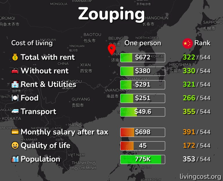 Cost of living in Zouping infographic