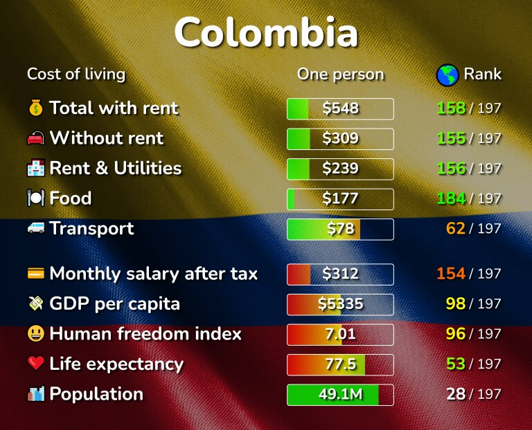 Cost of living in Colombia infographic