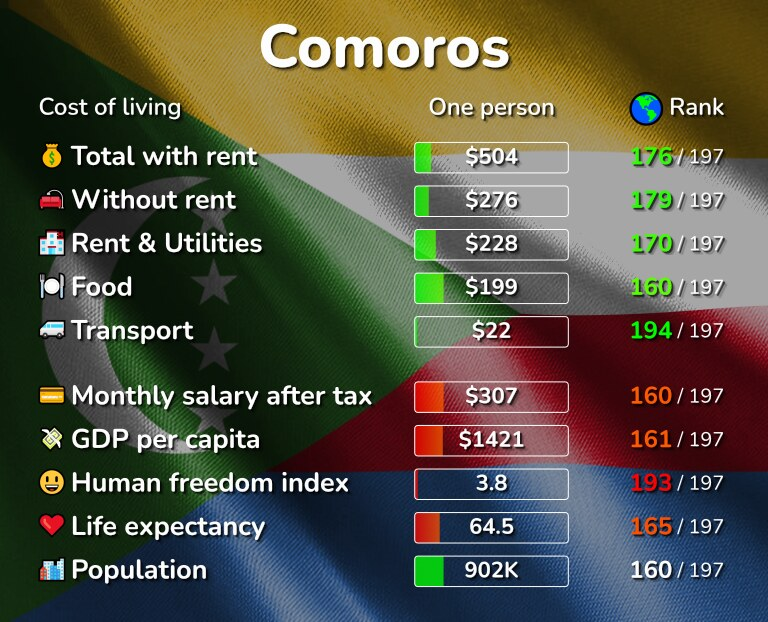 Cost of living in Comoros infographic