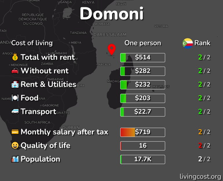 Cost of living in Domoni infographic