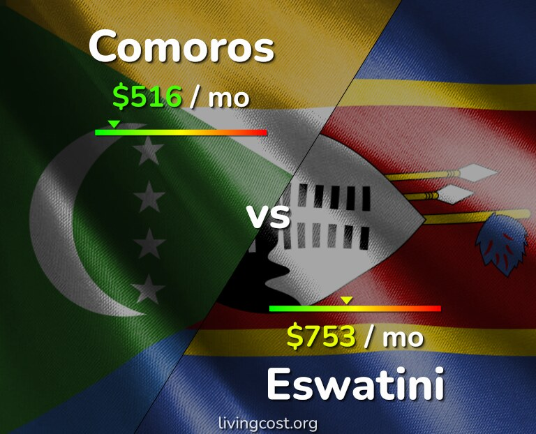 Cost of living in Comoros vs Eswatini infographic