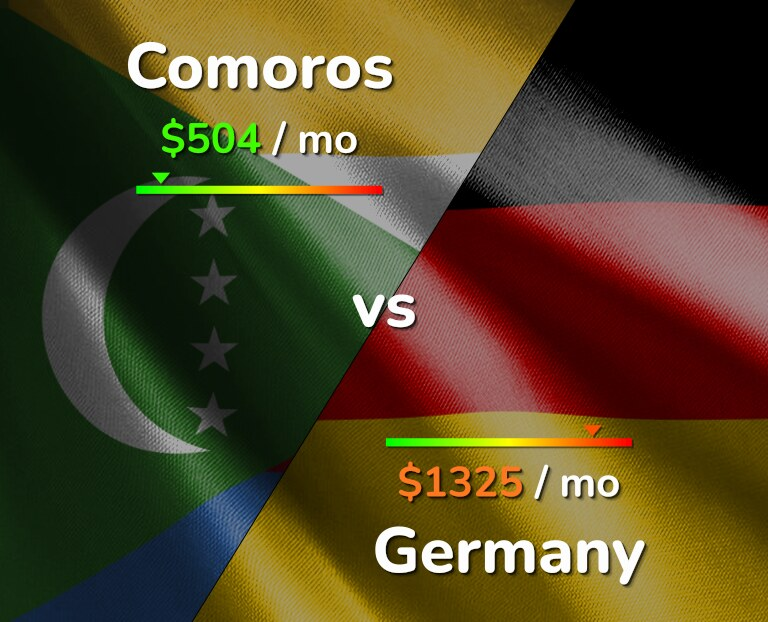 Cost of living in Comoros vs Germany infographic