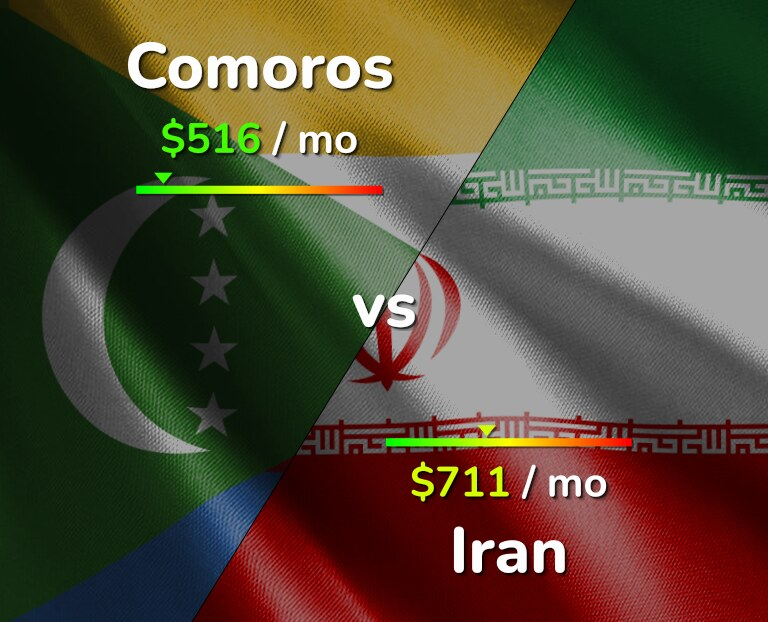 Cost of living in Comoros vs Iran infographic