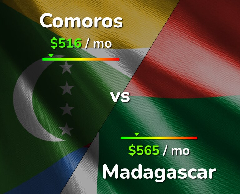 Cost of living in Comoros vs Madagascar infographic