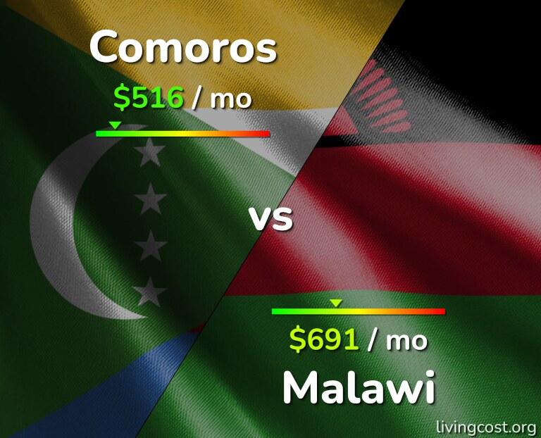 Cost of living in Comoros vs Malawi infographic