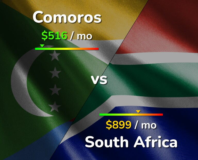 Cost of living in Comoros vs South Africa infographic