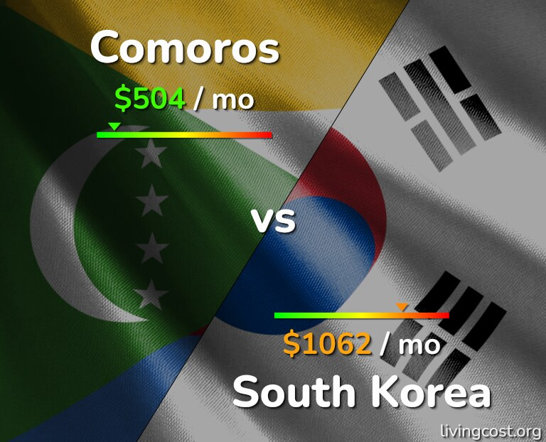 Cost of living in Comoros vs South Korea infographic