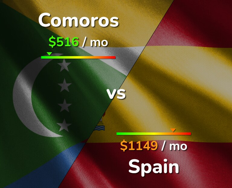 Cost of living in Comoros vs Spain infographic