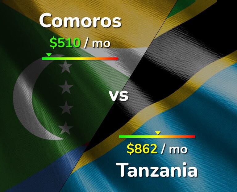 Cost of living in Comoros vs Tanzania infographic