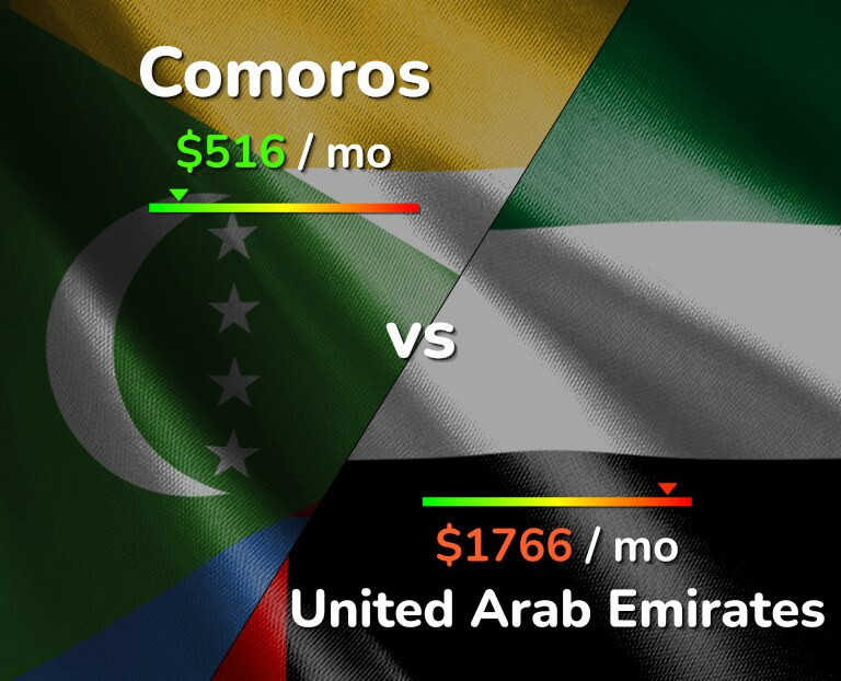 Cost of living in Comoros vs the United Arab Emirates infographic