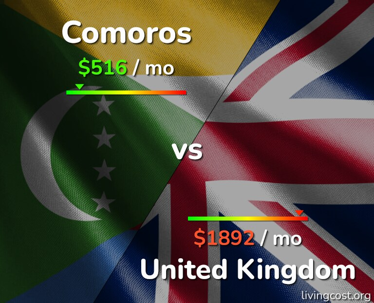 Cost of living in Comoros vs the United Kingdom infographic