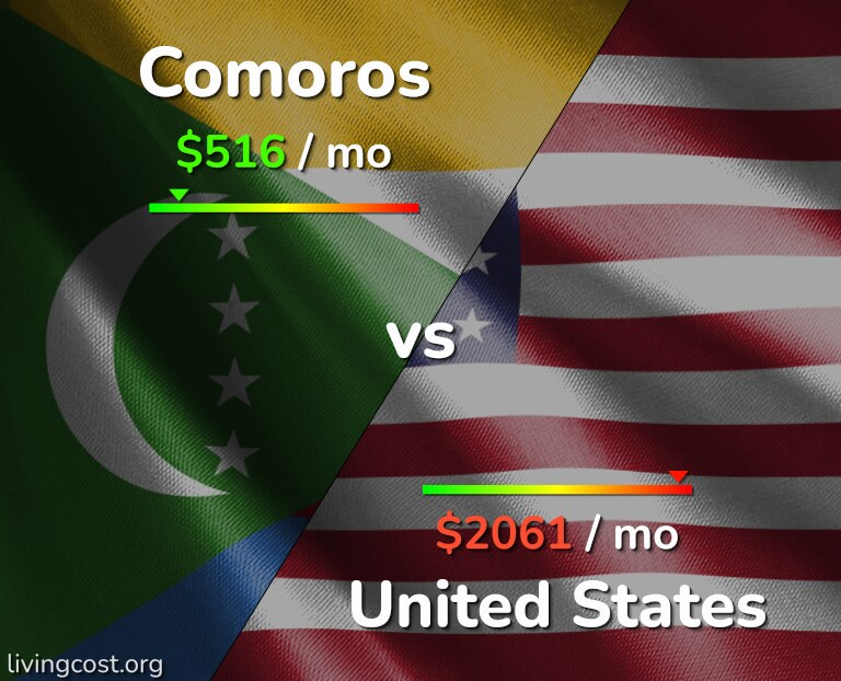 Cost of living in Comoros vs the United States infographic