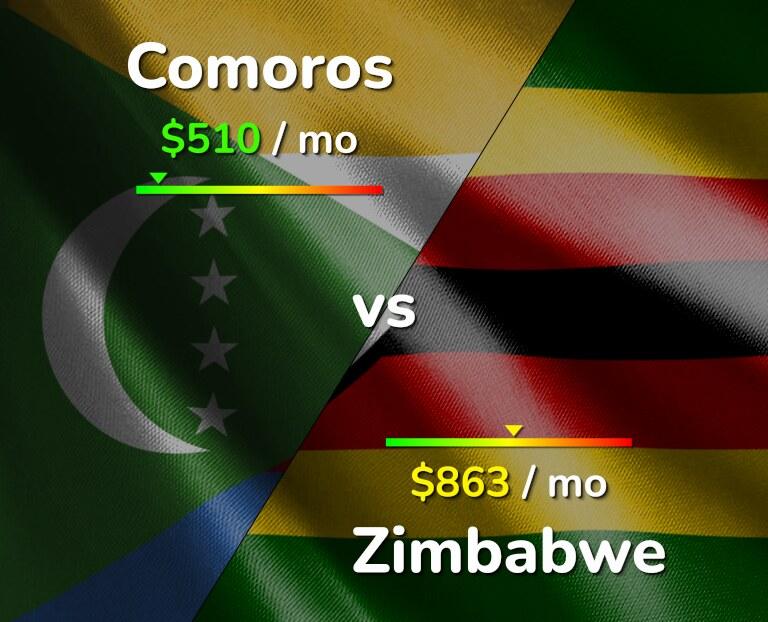 Cost of living in Comoros vs Zimbabwe infographic