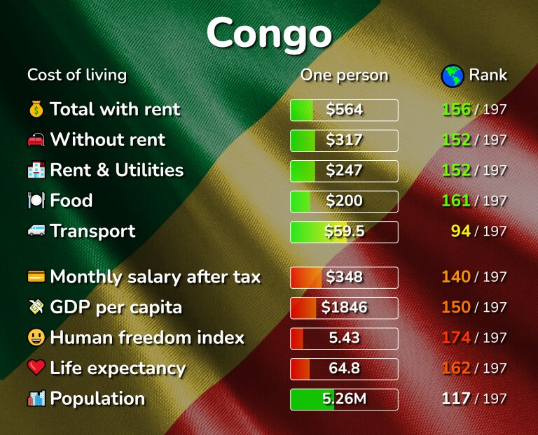 Cost of living in the Congo infographic
