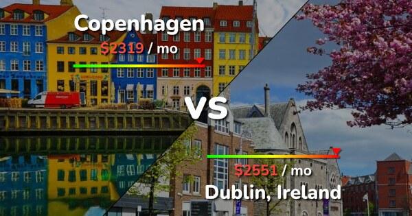 what is the cost of living in copenhagen denmark