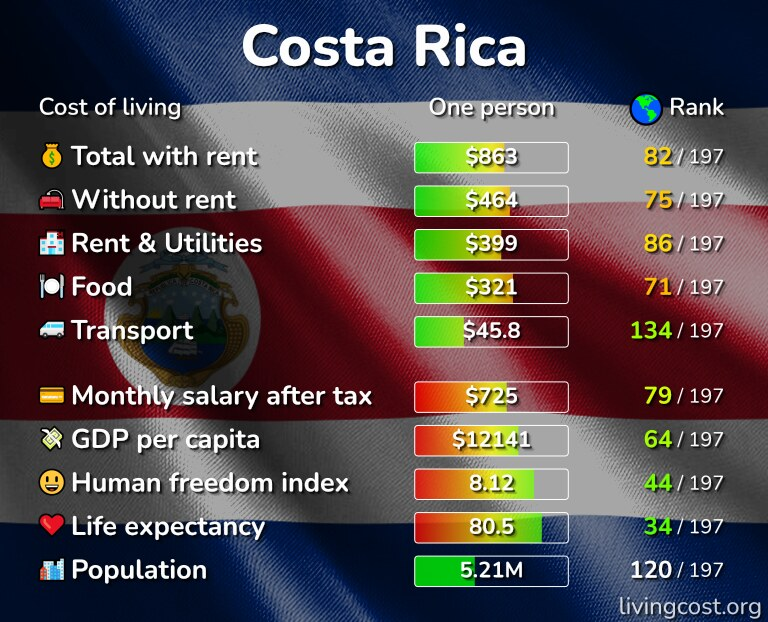 Cost of living in Costa Rica infographic