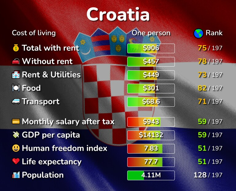 Cost of living in Croatia infographic