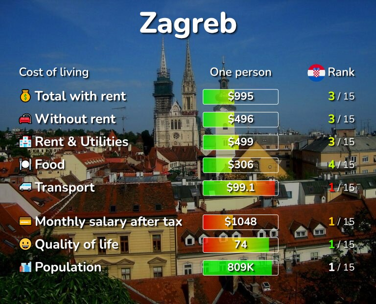 Cost of living in Zagreb infographic