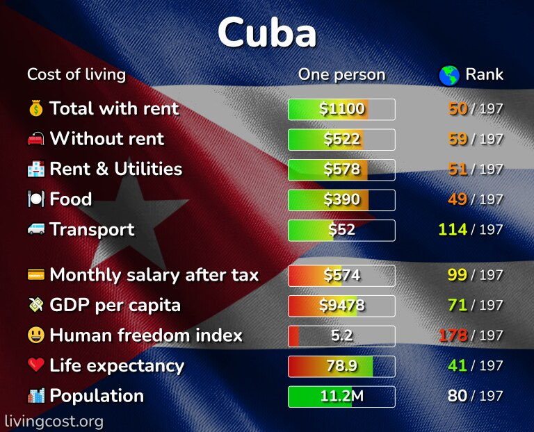 Cost of living in Cuba infographic