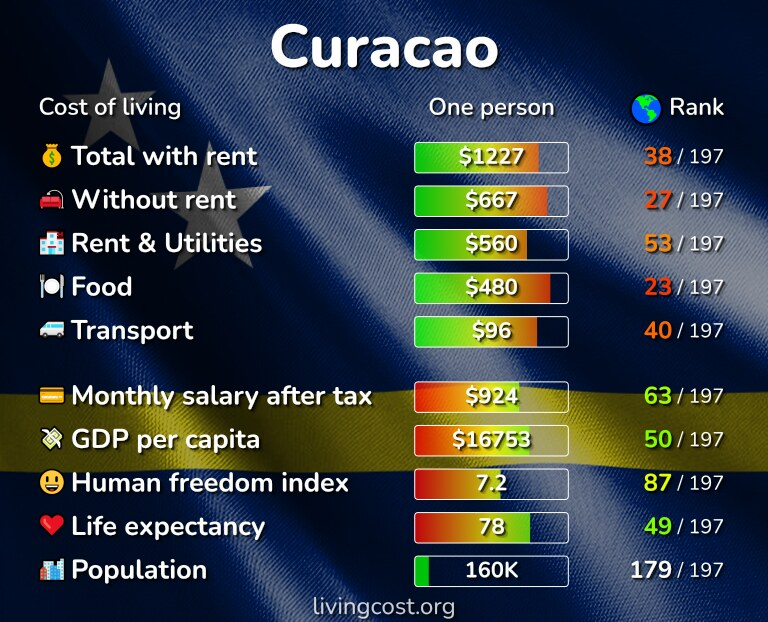 Cost of living in Curacao infographic