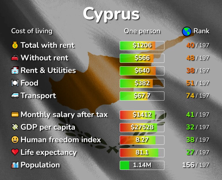 Cost of living in Cyprus infographic