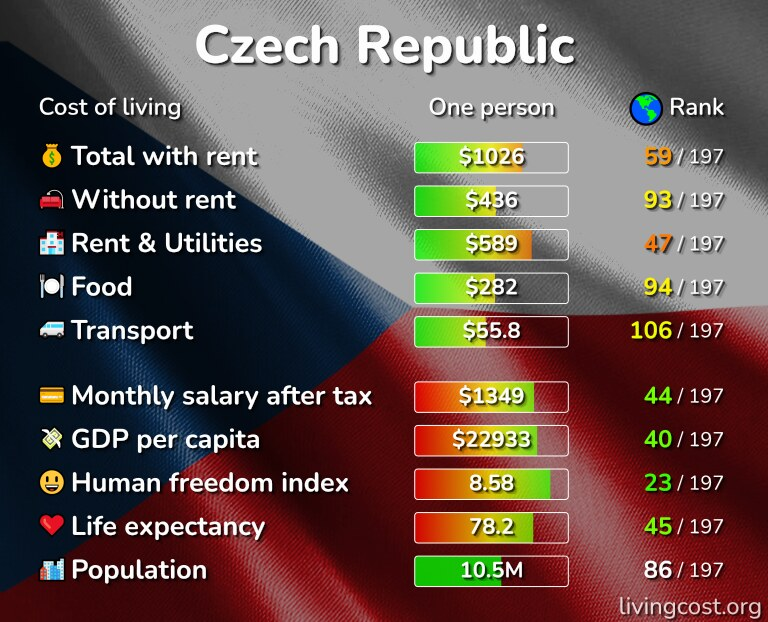Cost of living in the Czech Republic infographic