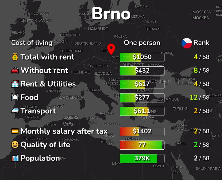 Cost of living in Brno infographic