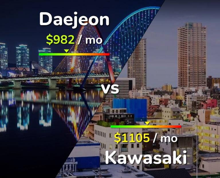 Cost of living in Daejeon vs Kawasaki infographic