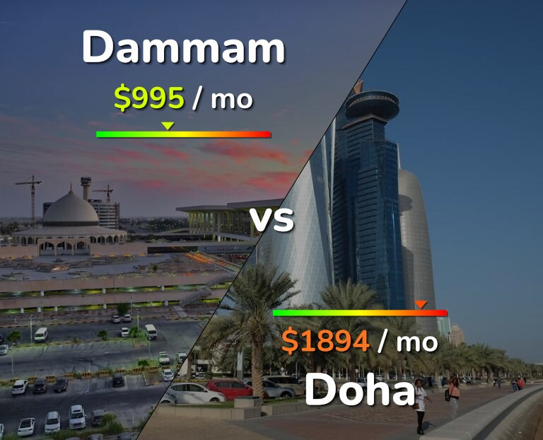 Cost of living in Dammam vs Doha infographic