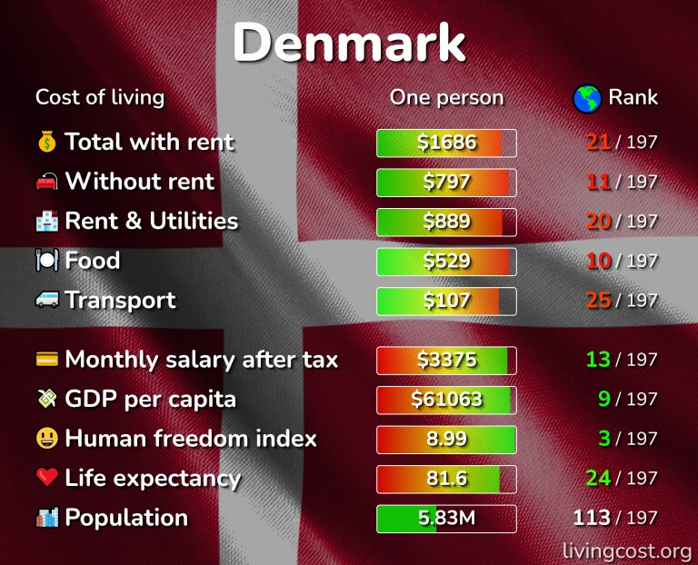 Cost of living in Denmark infographic
