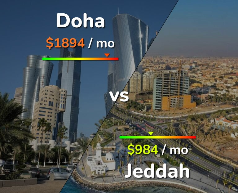 Cost of living in Doha vs Jeddah infographic