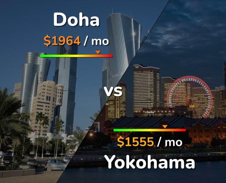 Cost of living in Doha vs Yokohama infographic