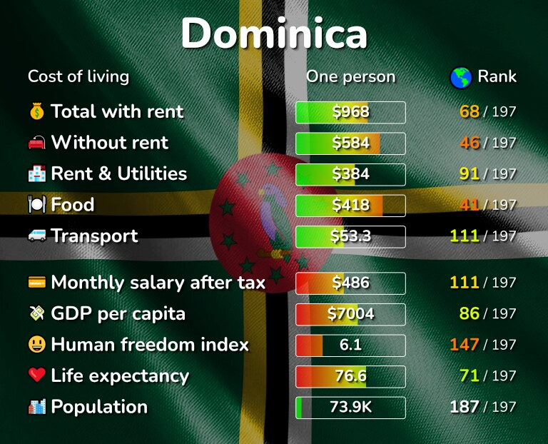 Cost of living in Dominica infographic