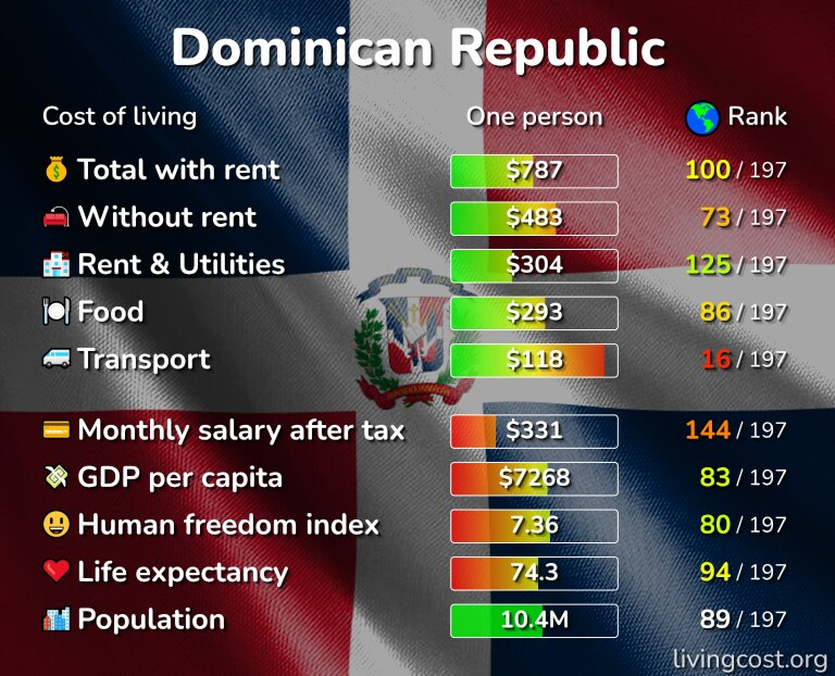 Cost of living in the Dominican Republic infographic
