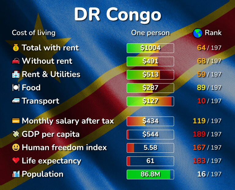 Cost of living in the DR Congo infographic