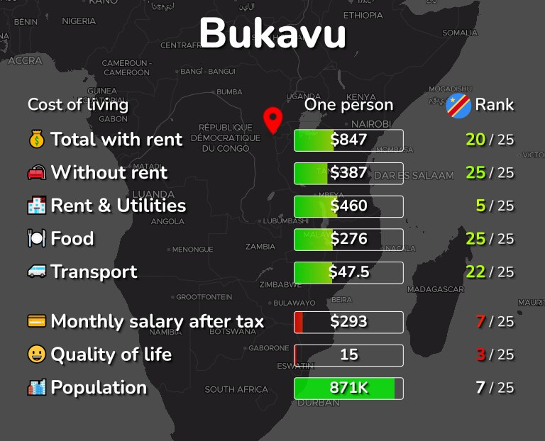 Cost of living in Bukavu infographic