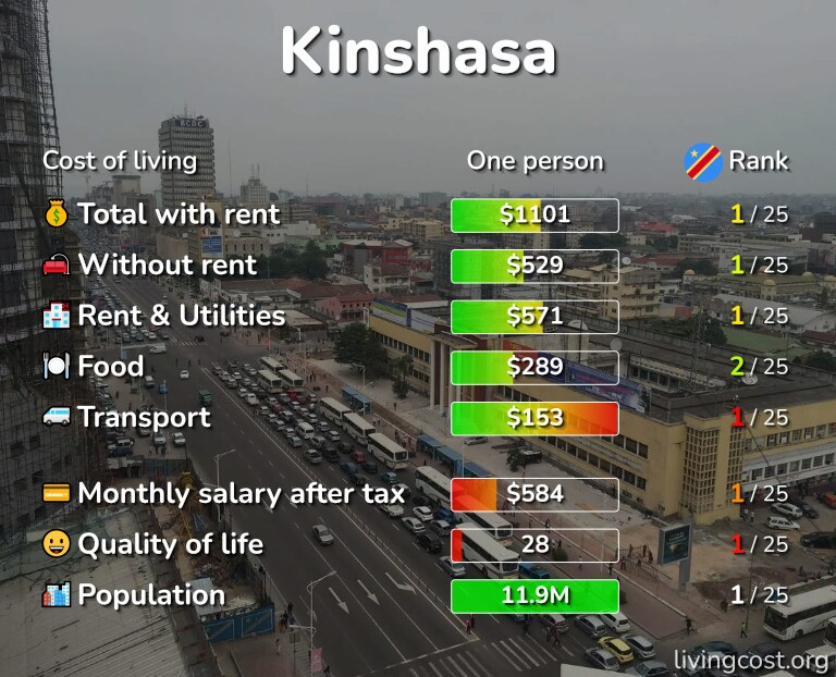 Cost of living in Kinshasa infographic