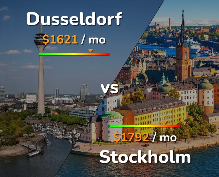 Cost of living in Dusseldorf vs Stockholm infographic
