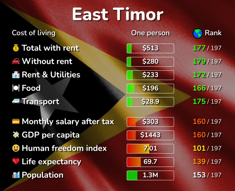Cost of living in East Timor infographic