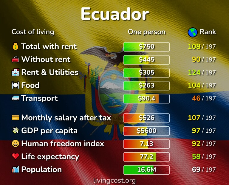 Cost of living in Ecuador infographic