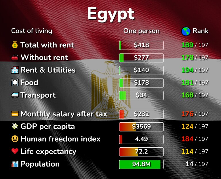 Cost of living in Egypt infographic