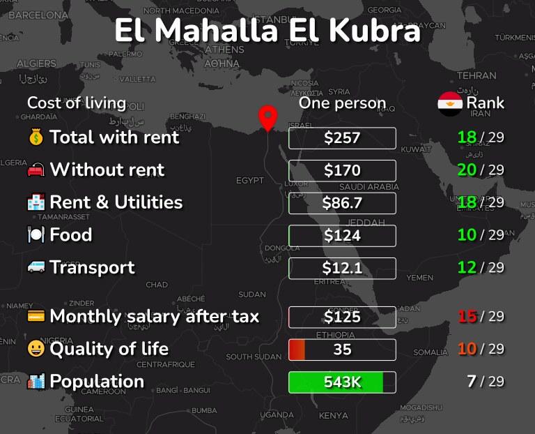 Cost of living in El Mahalla El Kubra infographic