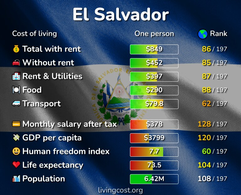 Cost of living in El Salvador infographic