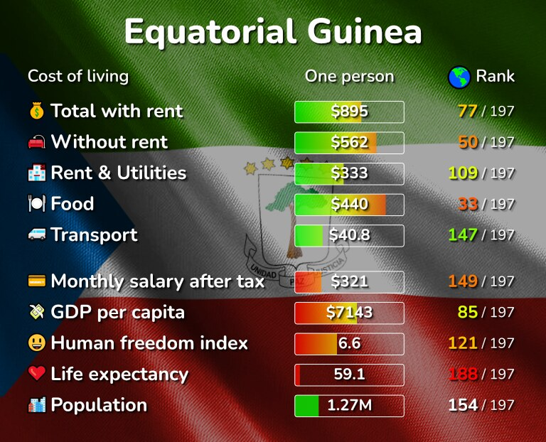 Cost of living in Equatorial Guinea infographic