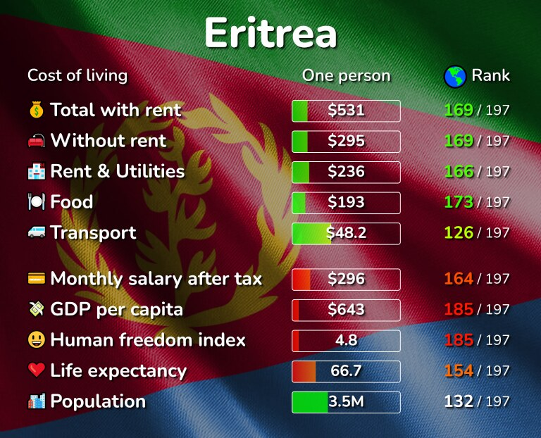 Cost of living in Eritrea infographic
