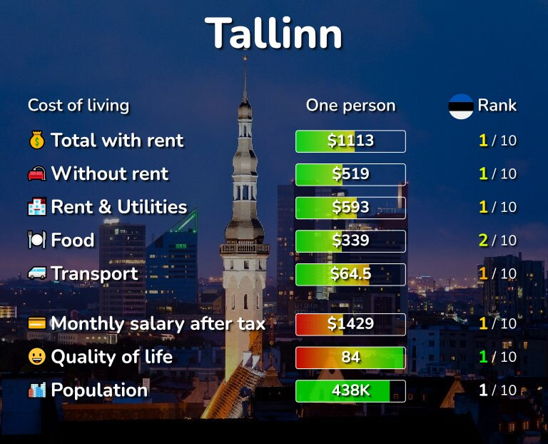 Cost of living in Tallinn infographic