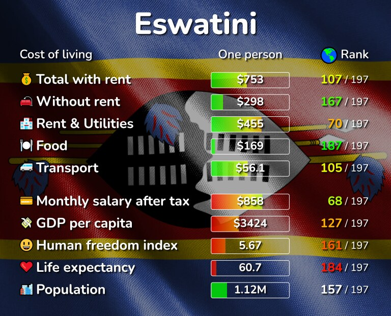 Cost of living in Eswatini infographic