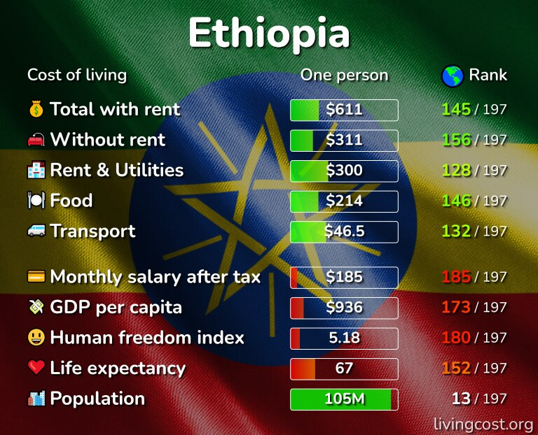Cost of living in Ethiopia infographic