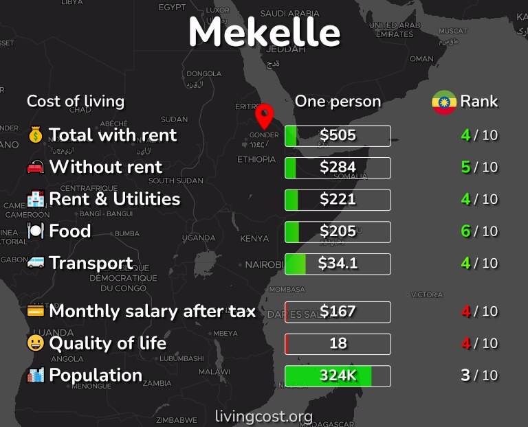 Cost of living in Mekelle infographic