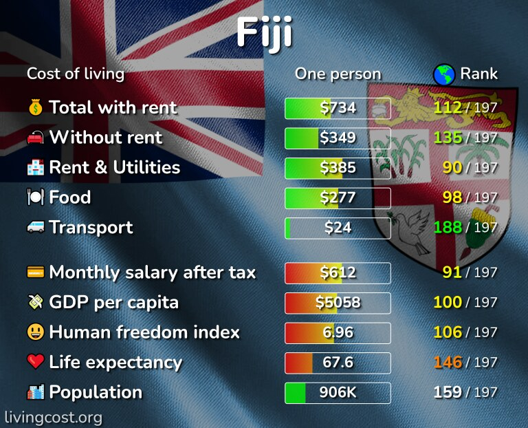 Cost of living in Fiji infographic